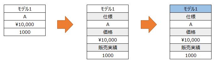 テーブル(表)をレスポンシブ対応にする:CSSで対応する方法